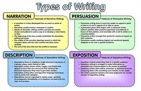 Types of essay writting