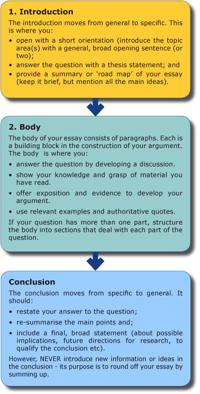 How to design a questionnaire for dissertation