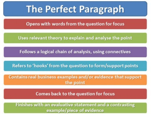 many paragraphs academic essay How to format a short essay february 3,  essay short essay consists of three parts, which are an introduction, essay body and conclusion ask yourself how many body paragraphs you will include in your essay in most case scenarios, the nature of the short essay's topic dictates the number of paragraphs you should not even start.